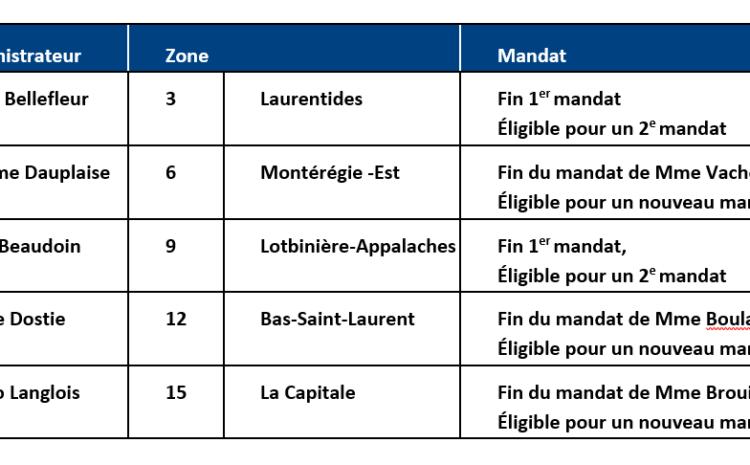 Conseil d'administration : élections dans la zone Lotbinière-Appalaches
